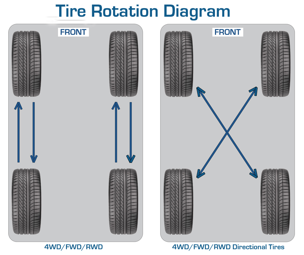 How Often To Rotate Tires >> Tire Rotation | Chicago Rim Repair